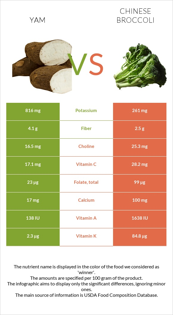Yam vs Chinese broccoli infographic