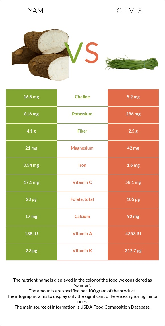 Yam vs Chives infographic