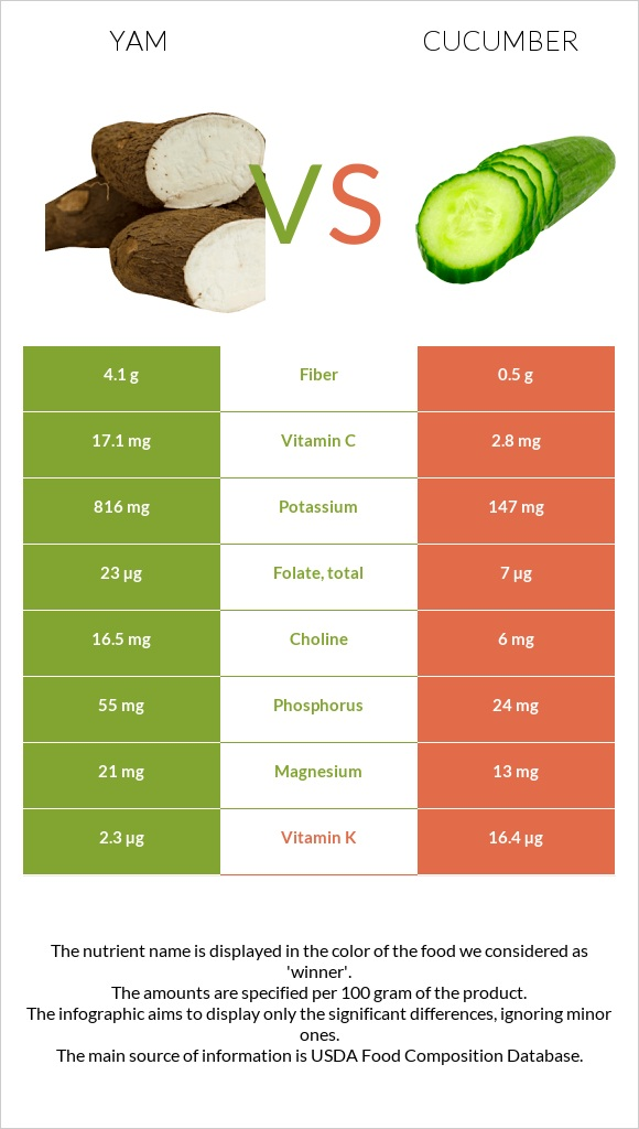 Yam vs Cucumber infographic