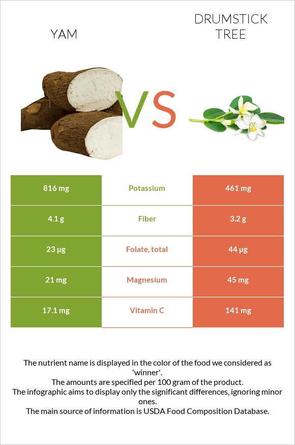 Yam vs Drumstick tree infographic
