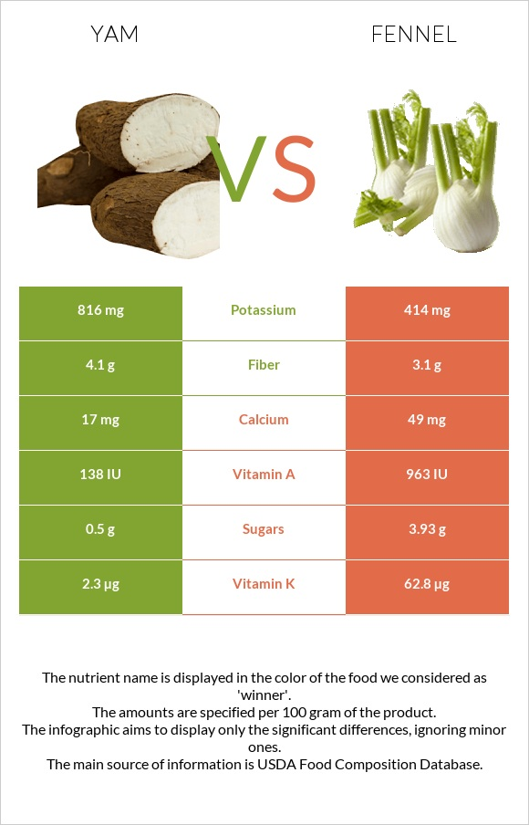 Yam vs Fennel infographic