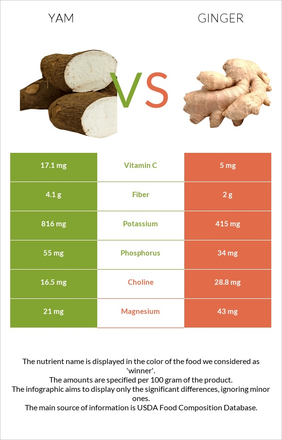 Yam vs Ginger infographic