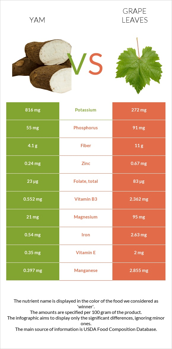 Yam vs Grape leaves infographic