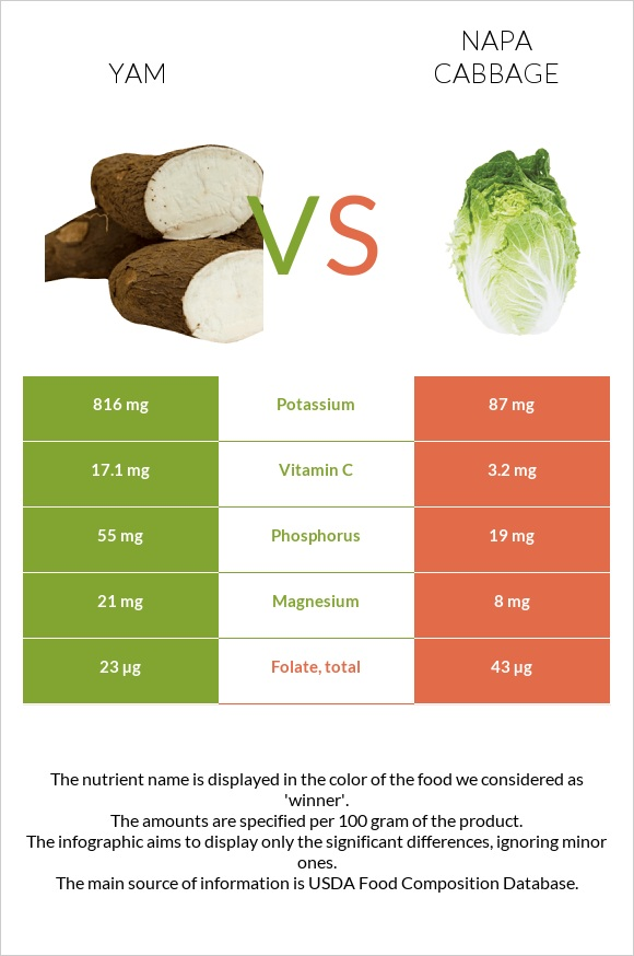 Yam vs Napa cabbage infographic