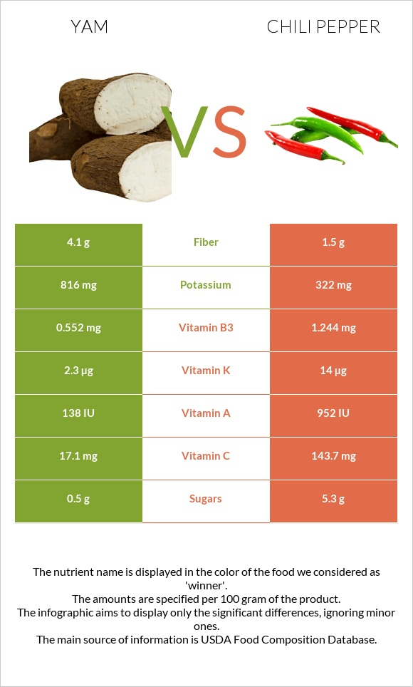 Yam vs Chili pepper infographic