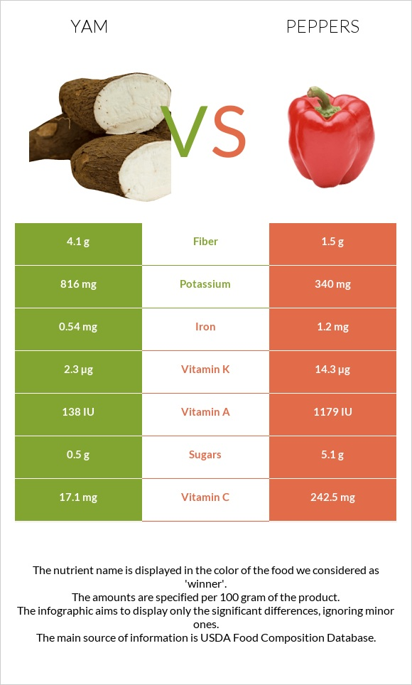 Yam vs Peppers infographic