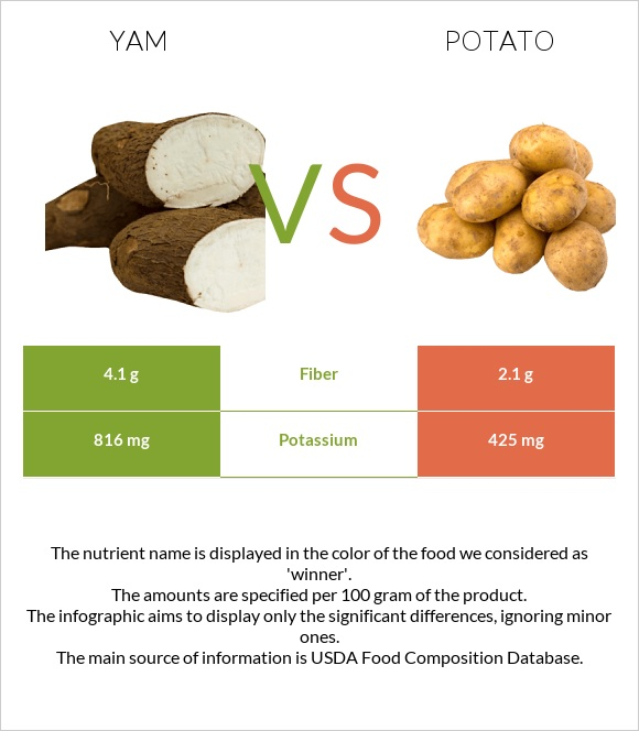 Yam vs Potato infographic