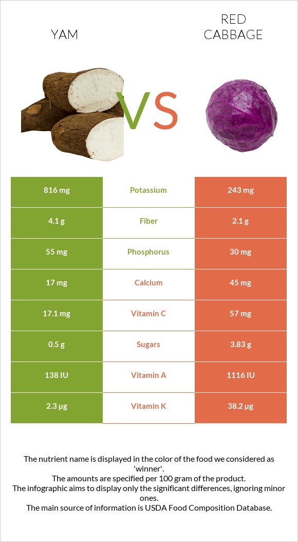 Yam vs Red cabbage infographic