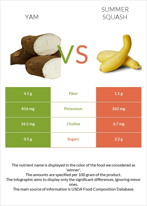 Yam vs Summer squash infographic