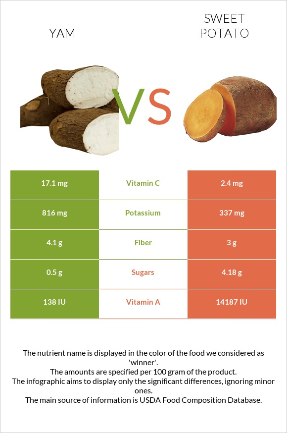 Yam vs Sweet potato infographic