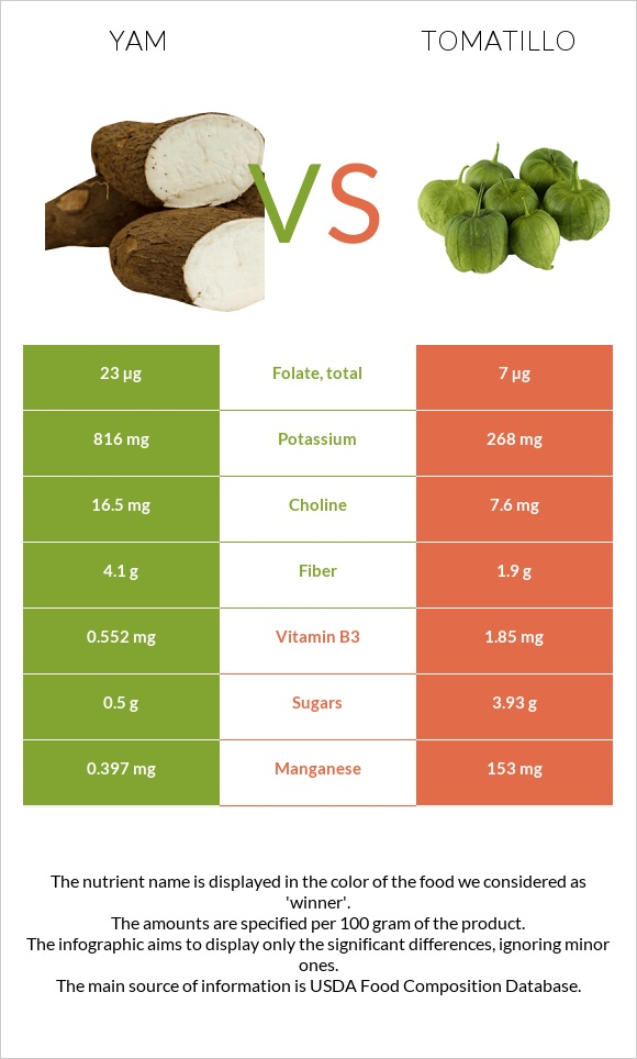 Yam vs Tomatillo infographic