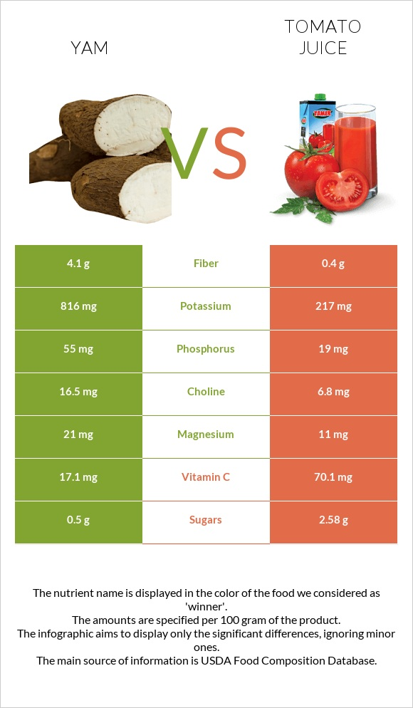 Yam vs Tomato juice infographic
