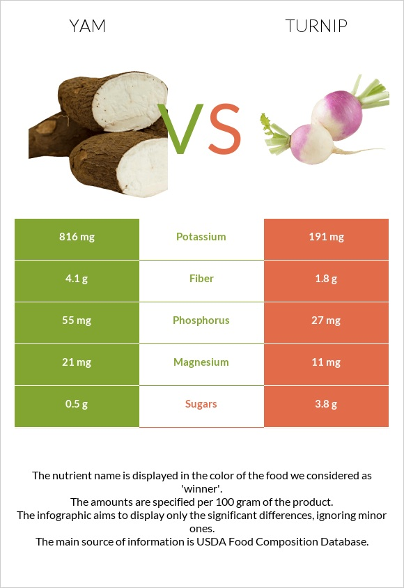 Yam vs Turnip infographic