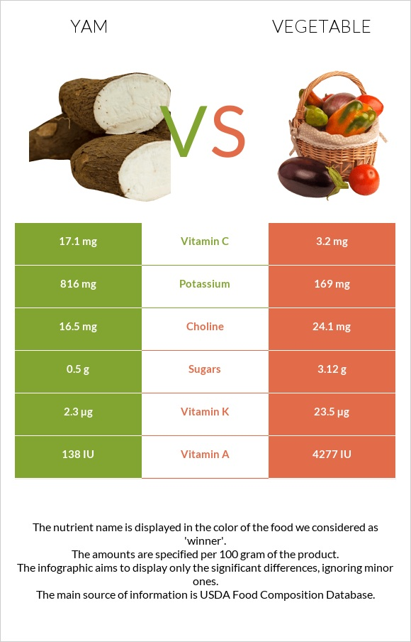 Yam vs Vegetable infographic