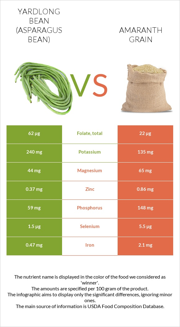 Yardlong bean vs Amaranth grain infographic