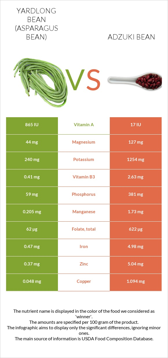 Yardlong bean vs Adzuki bean infographic