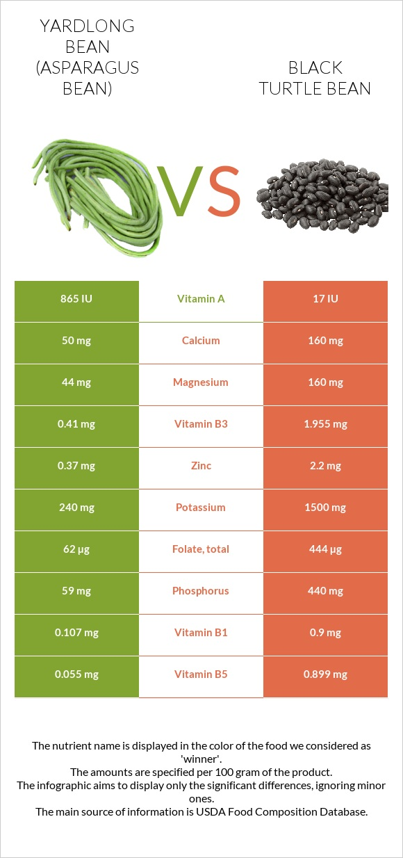 Yardlong bean vs Black turtle bean infographic