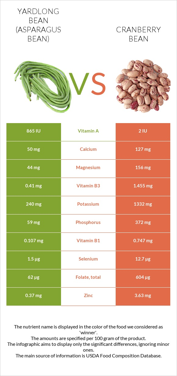 Yardlong bean (Asparagus bean) vs Cranberry bean infographic