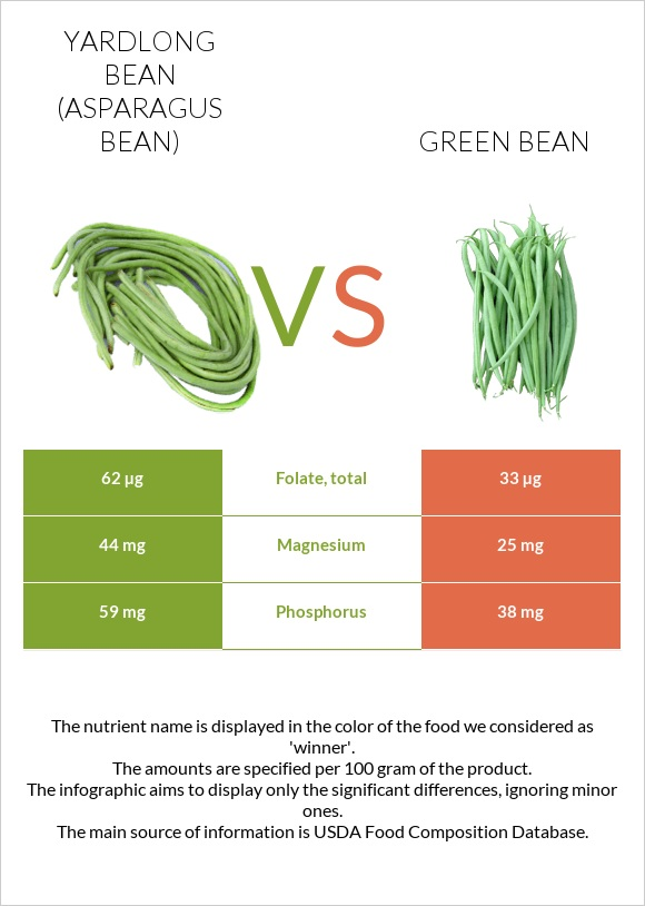 Yardlong bean vs Green bean infographic