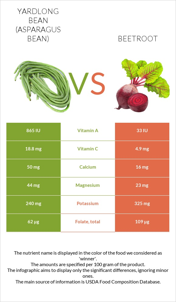 Yardlong bean vs Beetroot infographic