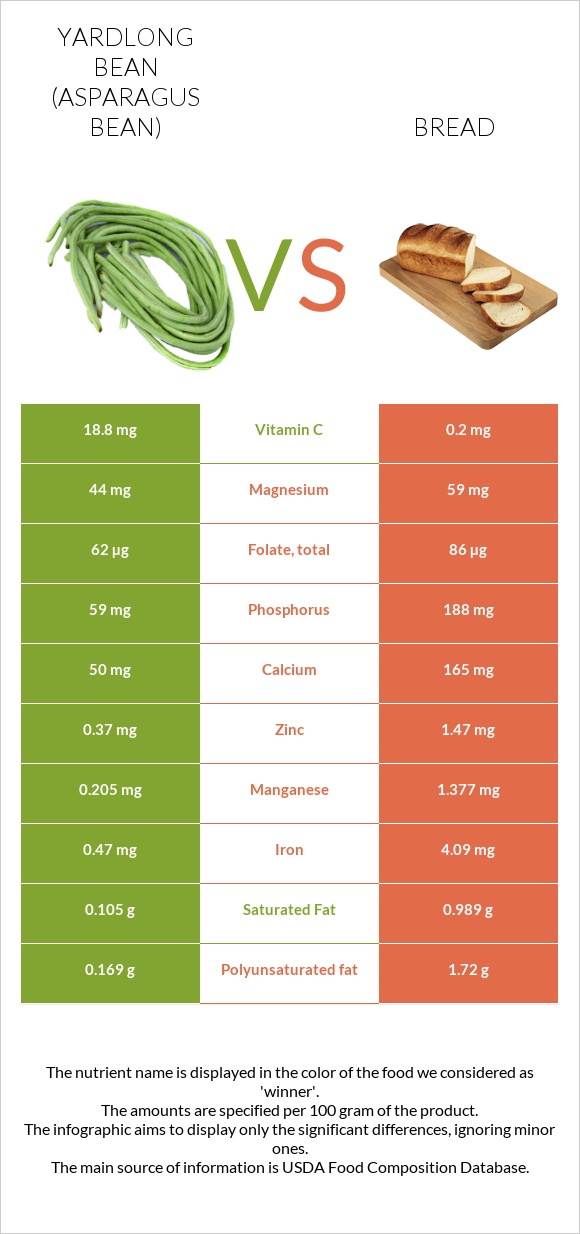 Yardlong bean vs Bread infographic