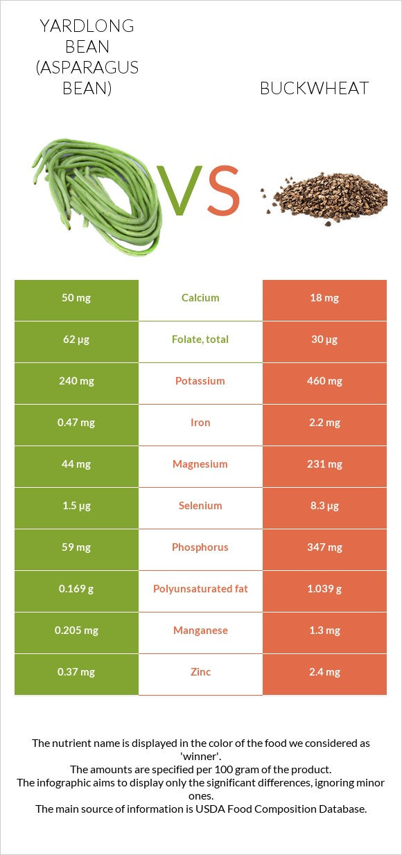 Yardlong bean (Asparagus bean) vs Buckwheat infographic