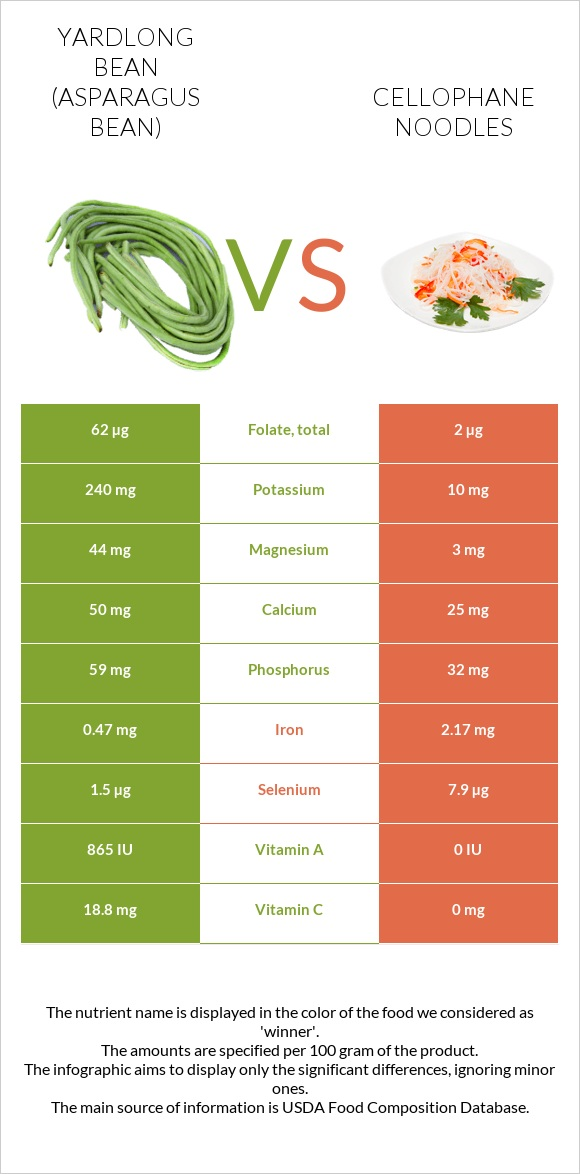 Yardlong bean (Asparagus bean) vs Cellophane noodles infographic