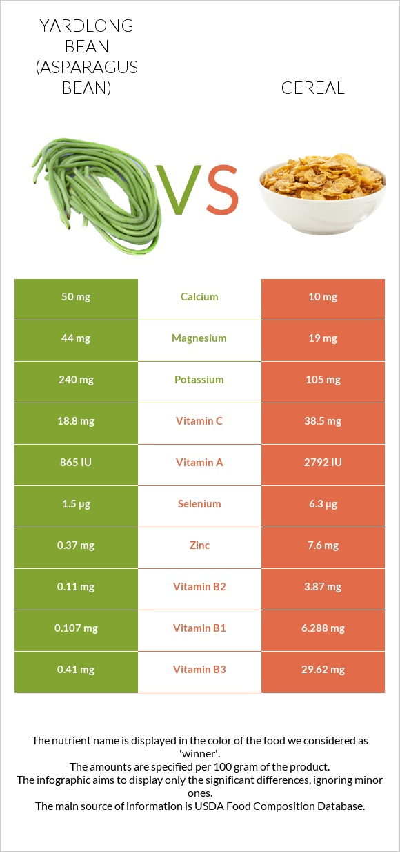 Yardlong bean vs Cereal infographic