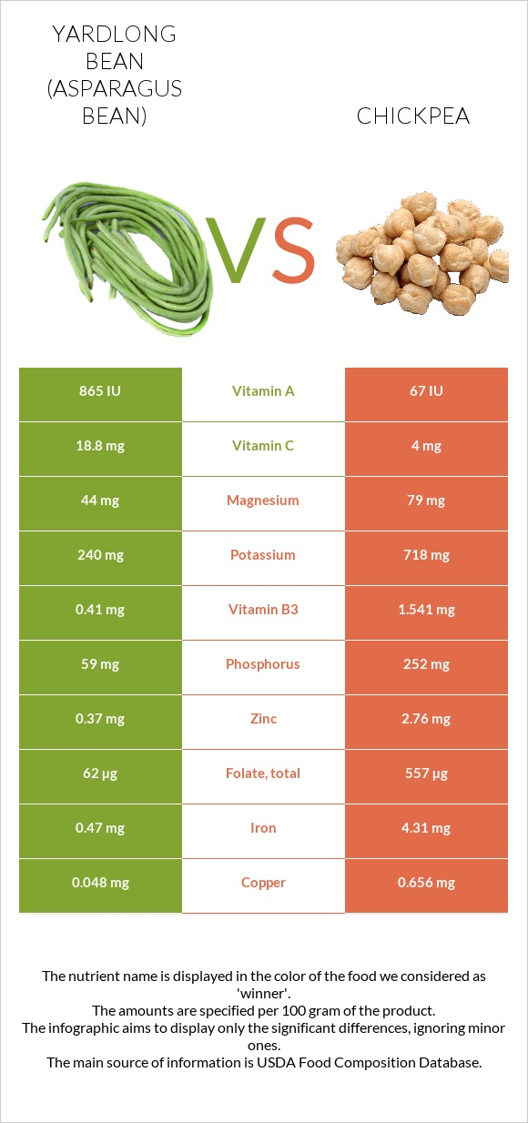 Yardlong bean vs Chickpea infographic