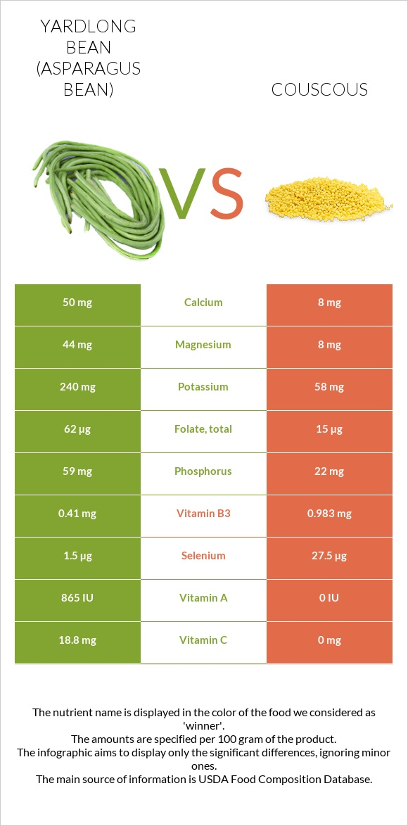 Yardlong bean (Asparagus bean) vs Couscous infographic