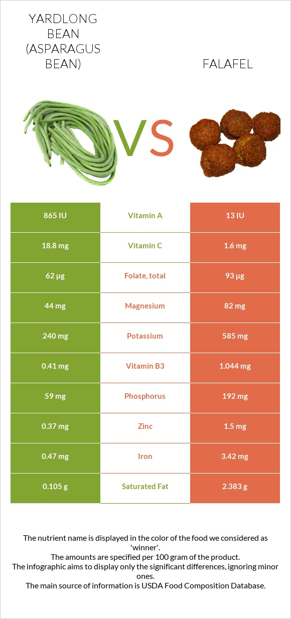 Yardlong bean vs Falafel infographic
