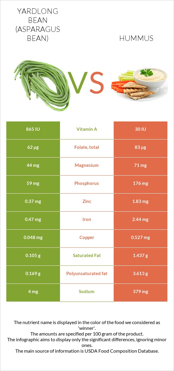 Yardlong bean vs Hummus infographic