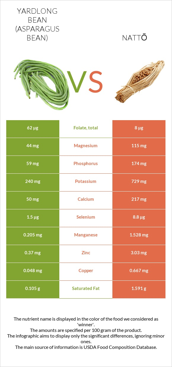 Yardlong bean (Asparagus bean) vs Nattō infographic