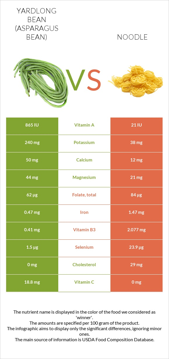 Yardlong bean vs Noodle infographic