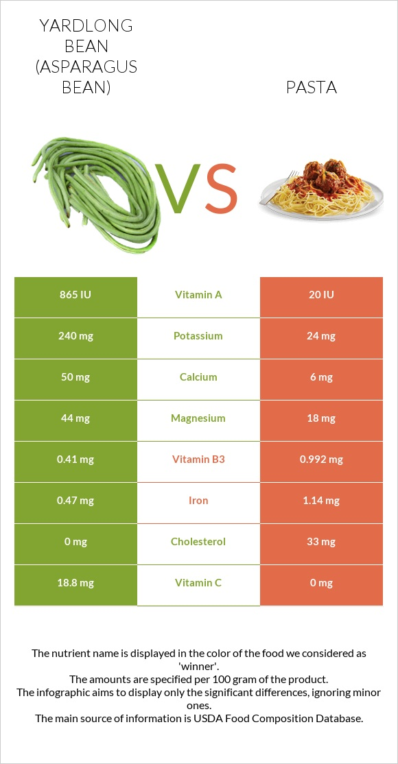 Yardlong bean vs Pasta infographic