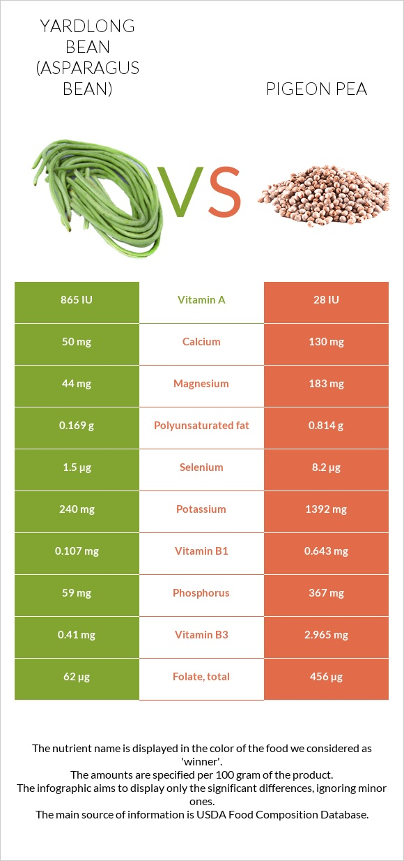 Yardlong bean vs Pigeon pea infographic