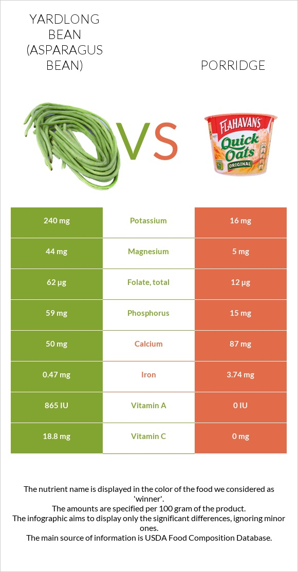Yardlong bean vs Porridge infographic