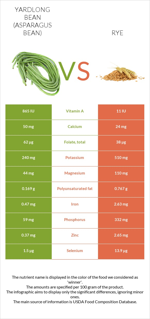 Yardlong bean vs Rye infographic