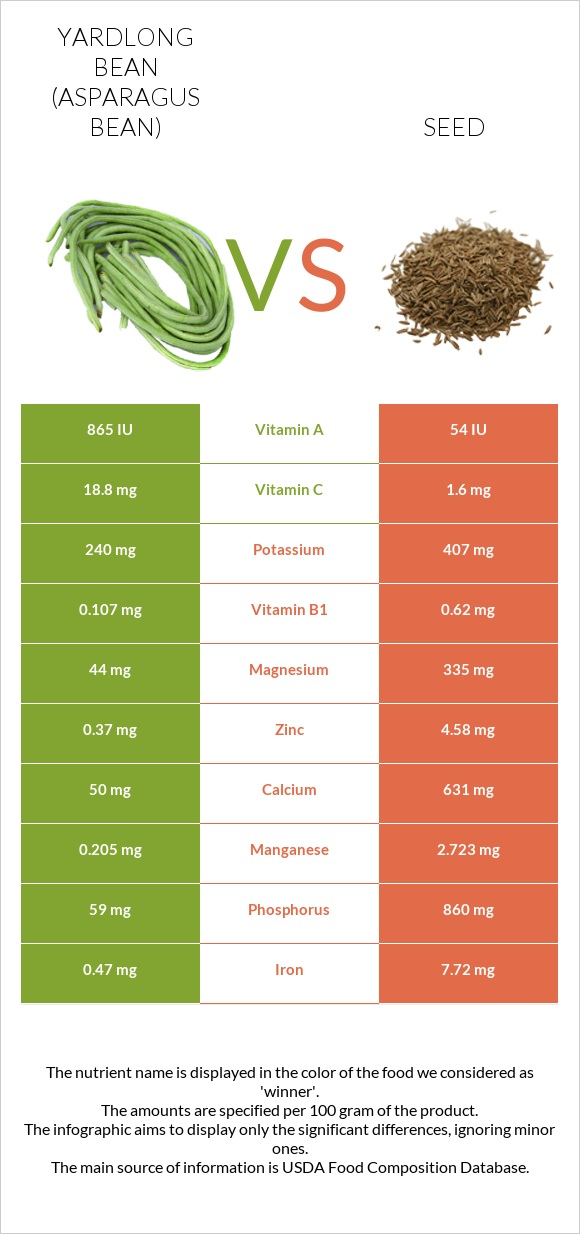 Yardlong bean vs Seed infographic