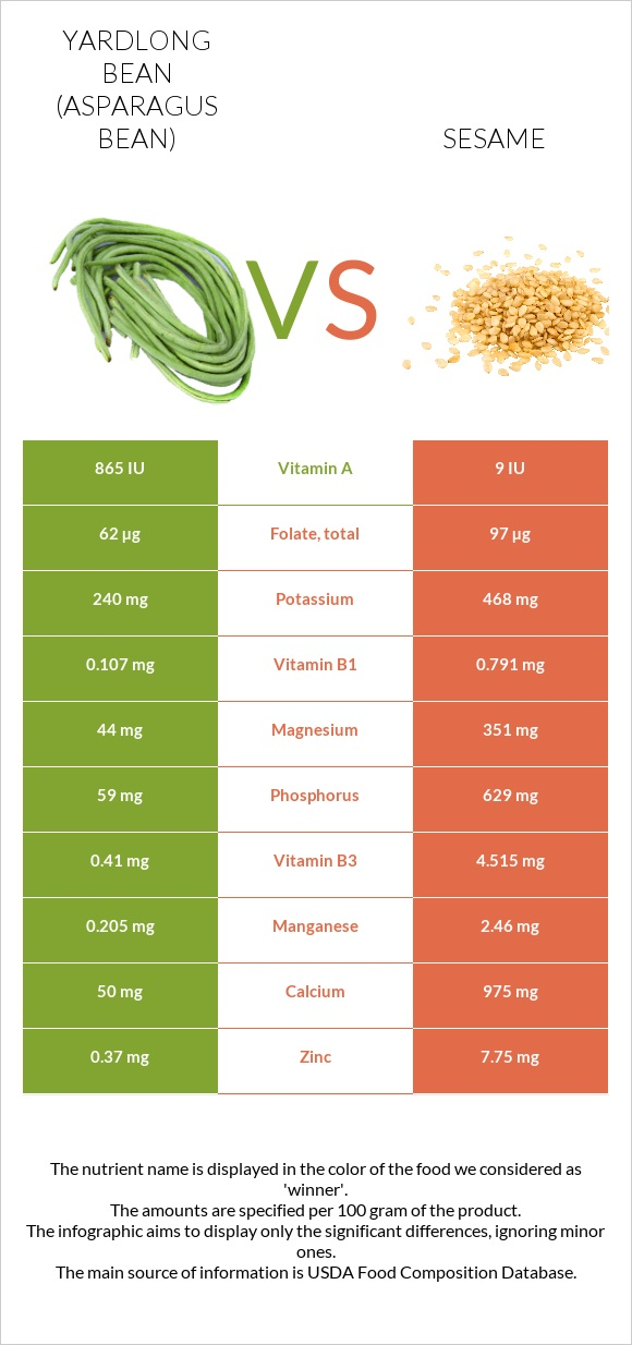 Yardlong bean (Asparagus bean) vs Sesame infographic
