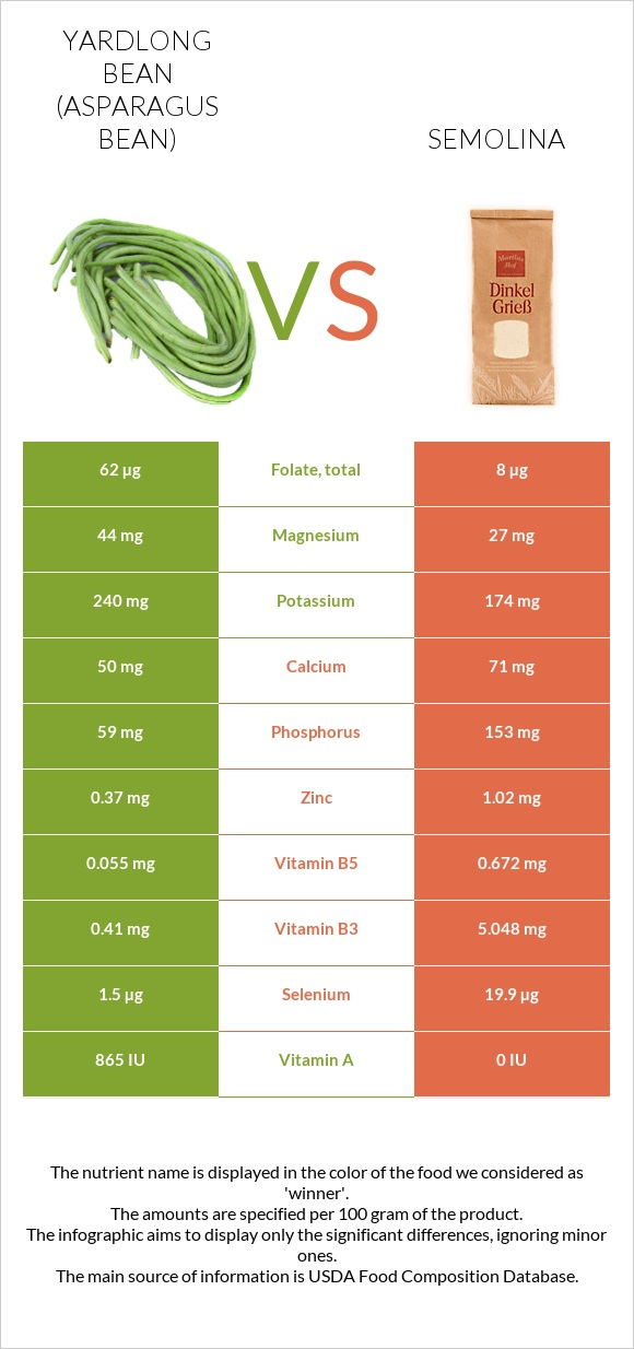 Yardlong bean vs Semolina infographic