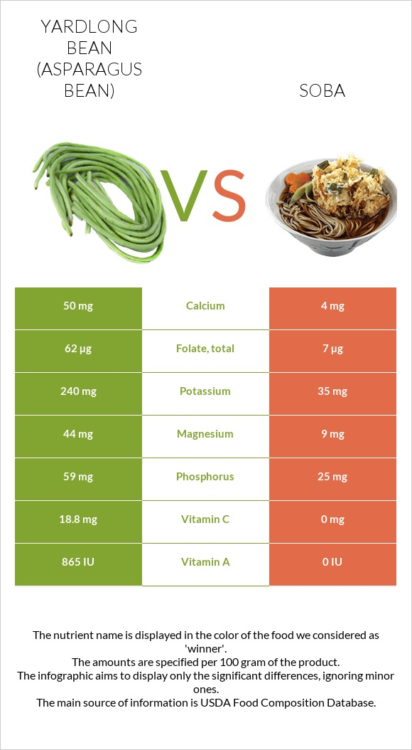 Yardlong bean vs Soba infographic