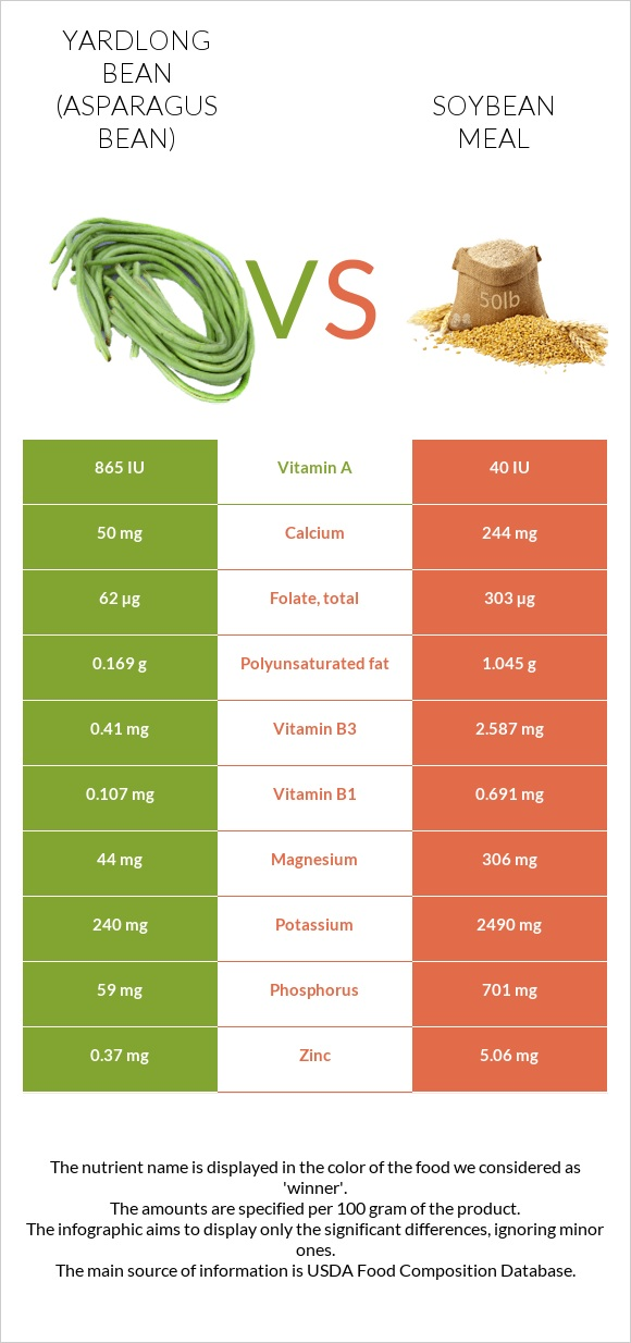Yardlong bean vs Soybean meal infographic