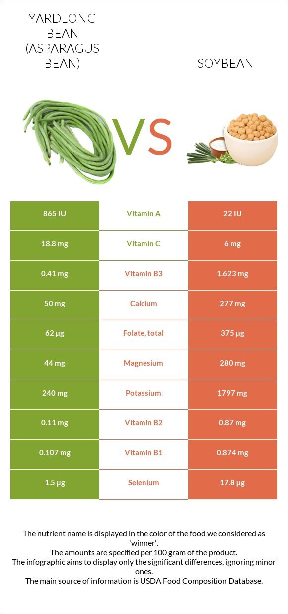 Yardlong bean vs Soybean infographic