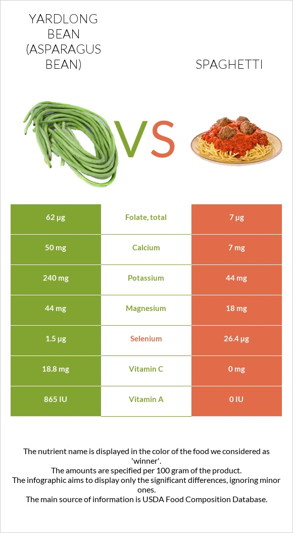 Yardlong bean vs Spaghetti infographic