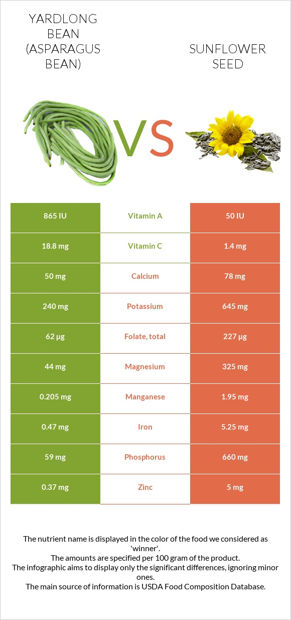Yardlong bean vs Sunflower seed infographic