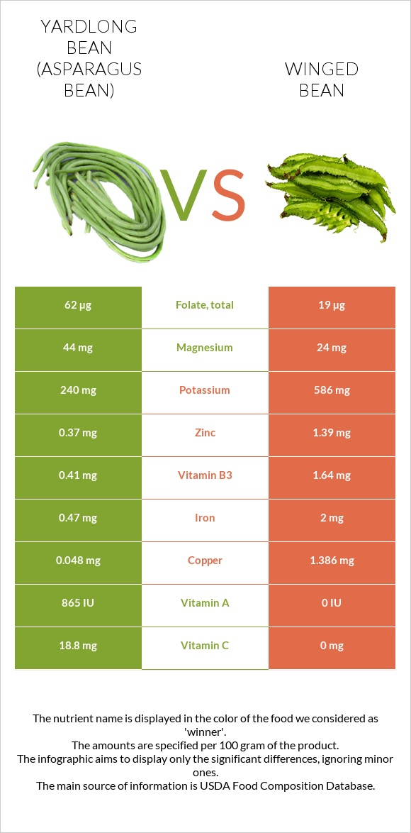 Yardlong bean (Asparagus bean) vs Winged bean infographic