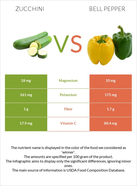 Zucchini vs Bell pepper infographic