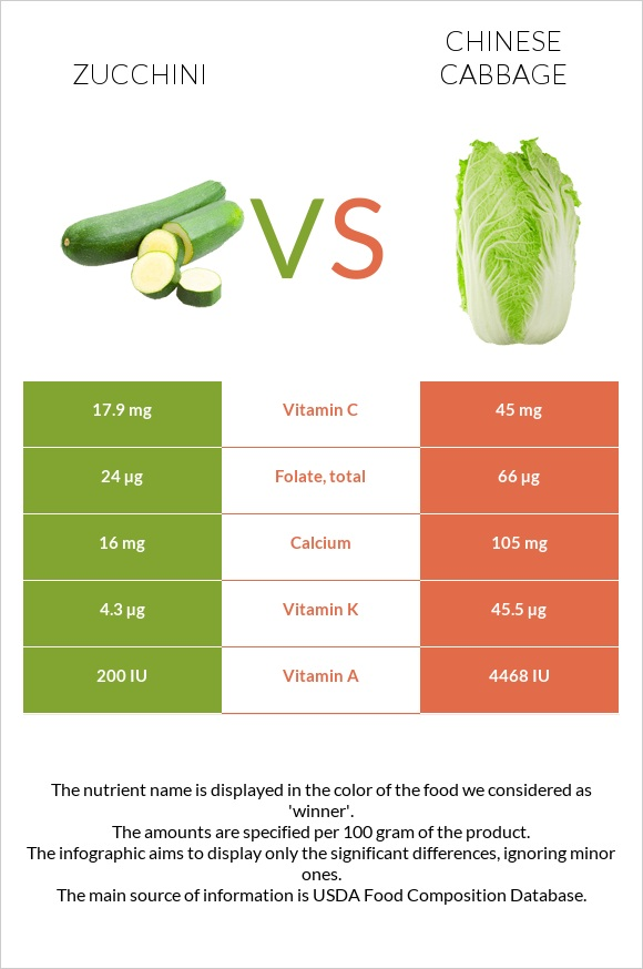 Zucchini vs Chinese cabbage infographic