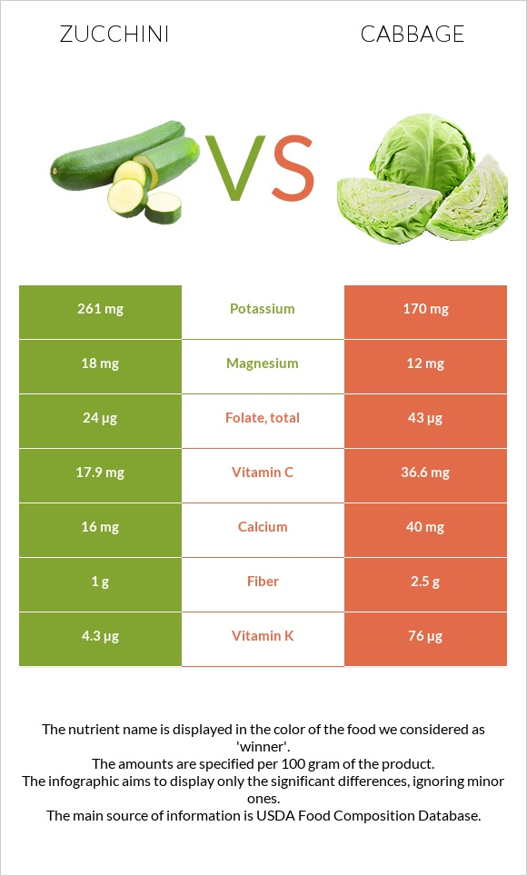 Zucchini vs Cabbage infographic